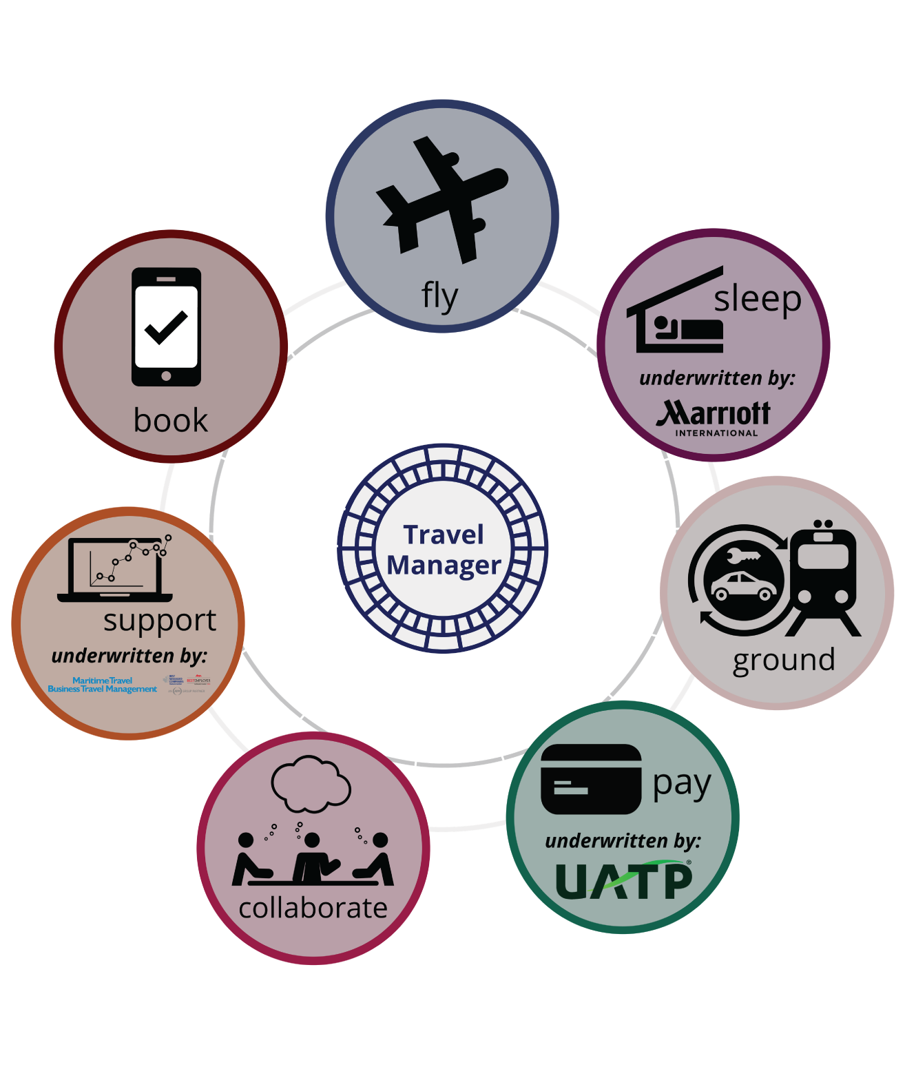 company travel policy template - magnificent corporate travel policy template picture